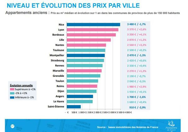 Immobilier A Montpellier La Baisse Des Taux Ne Permet Pas De Voir Plus Grand