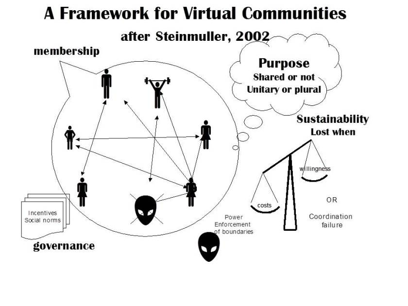Framework for Virtual Communities