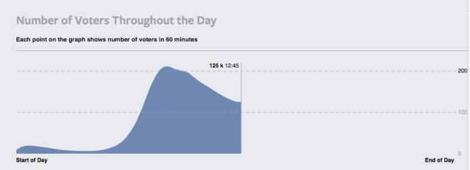 Time series of users of Facebook GE2015 app