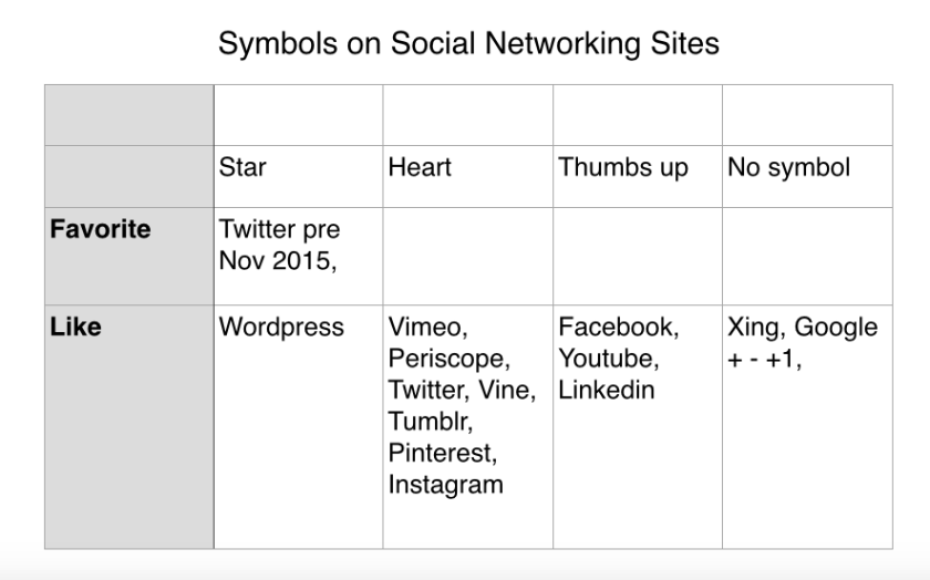 Symbols on Social Networking Sites