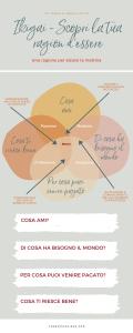 Ikigai - Una infografica per scopri la tua ragion d'essere - Francesca Cinus - Rivelatrice di Comunità