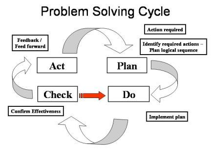 "Il PROBLEM SOLVING e le ""Olimpiadi di Problem Solving"