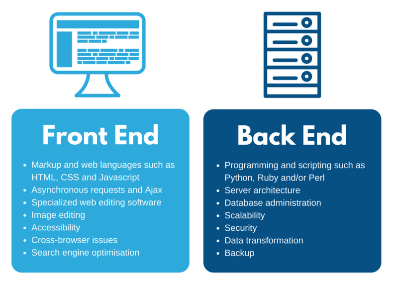 Front End Development, Back End Development and Full Stack Developers