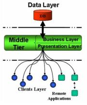 Improving the performance of XML based technologies by caching and reusing information