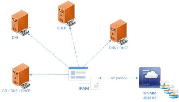 VMM-IPAM Integration
