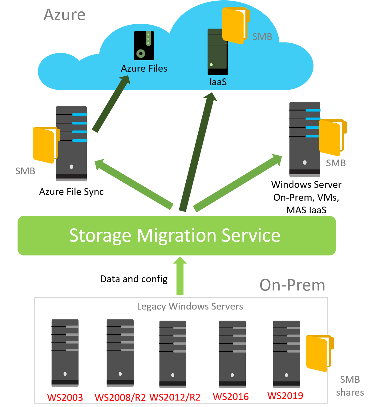 Windows Server 2019: the new service for the storage migration