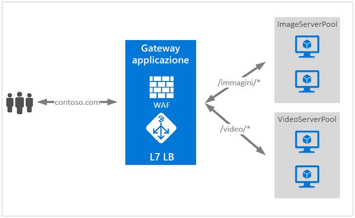 Azure Application Gateway: monitoring with Log Analytics