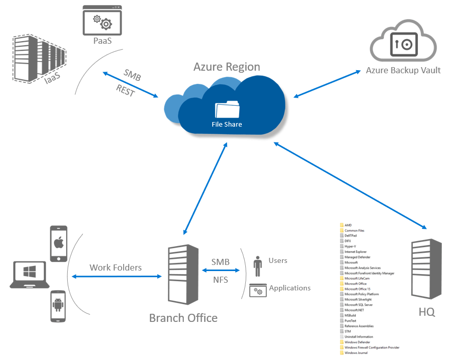 Microsoft Azure Storage - Page 5 of 9 - Francesco Molfese // Blog