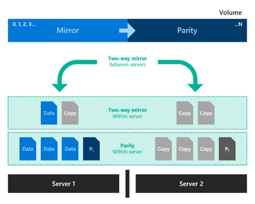 Microsoft Azure Storage - Page 2 of 9 - Francesco Molfese // Blog