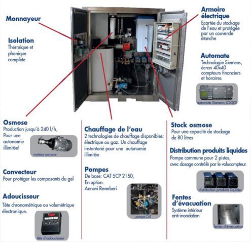 Centre De Lavage Compact Haute Pression Franchise