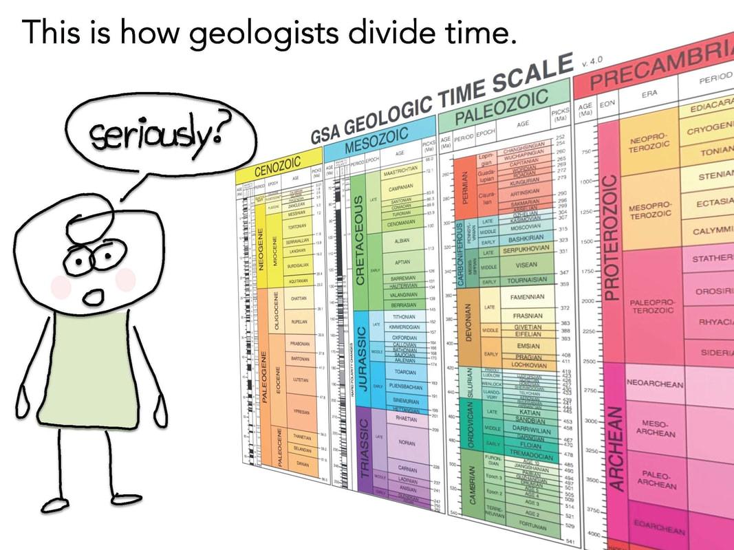 Geologic Eras Pangea