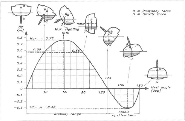 El principio de Arquímedes y el hexafluoruro de azufre (o