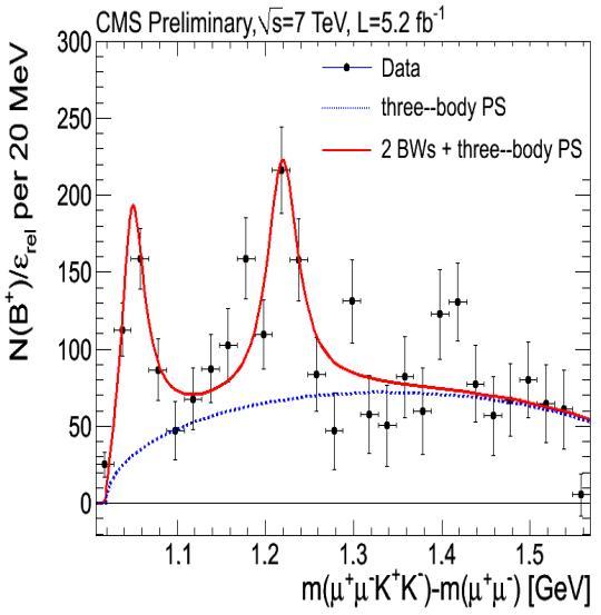 El estado actual de la resonancia Y(4140) en el espectro J