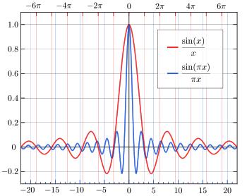 Dibujo20170824 sinc function wikipedia