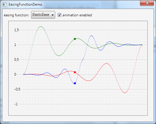 Plot WPF easing functions with C # XAML WPF
