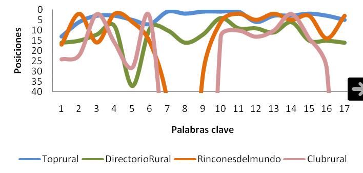 directoriorural.com