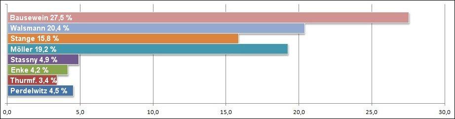 grafikobwahlometer-3