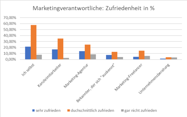 Studie Anwaltsmarketing 2019