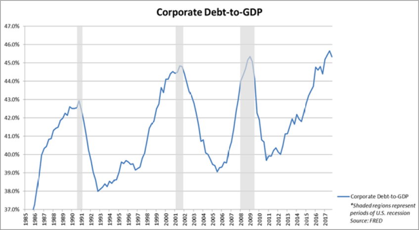 """""""Debt, Loans, & Credit Quality: The Devil is in the ..."""