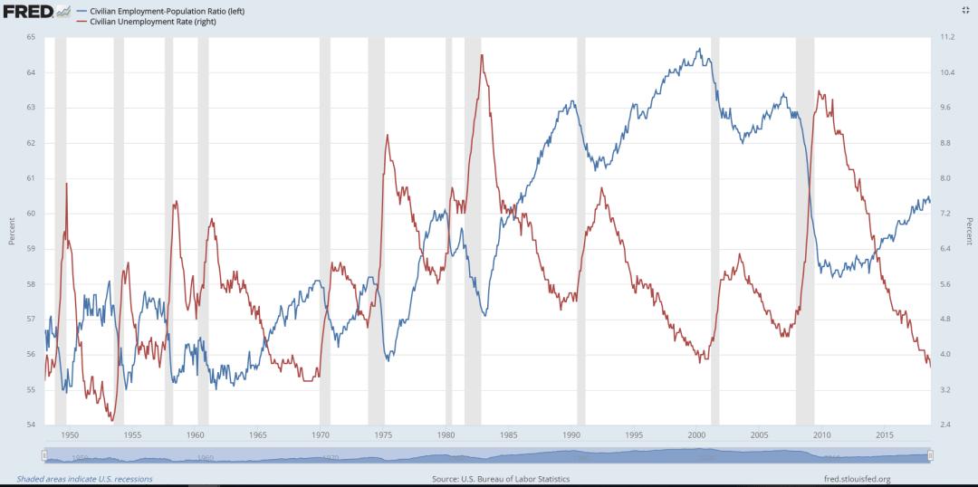 employment curves