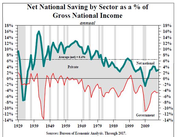 net national savings