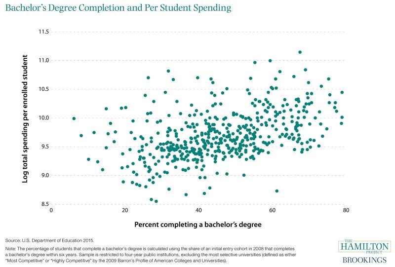 Bachelor's Degree Completion and Per Student Spending