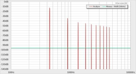 440Hz-12dB-10%THD - Distorsion Harmonique
