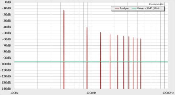 440Hz-12dB-5%THD - Distorsion Harmonique