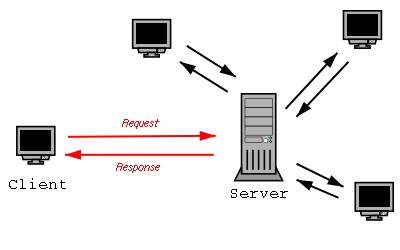 Security and Vulnerability with Web Publishing and Web Apps