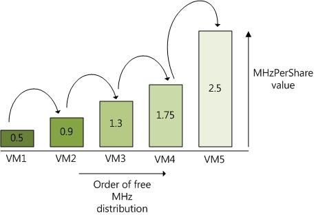 ESX CPU Scheduler MHzPerShare distribution