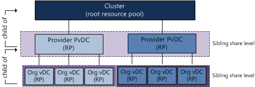 Resource Pool sibling share level