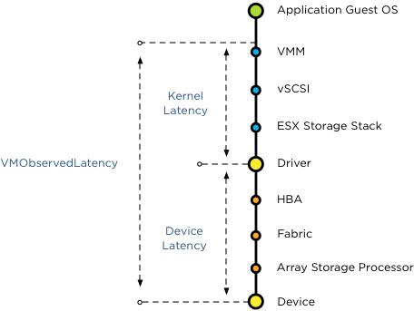 vSphere 5.1 VMObservedLatency