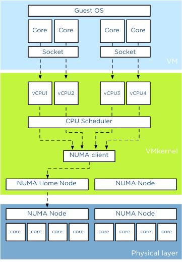 05-vCPU-Stack
