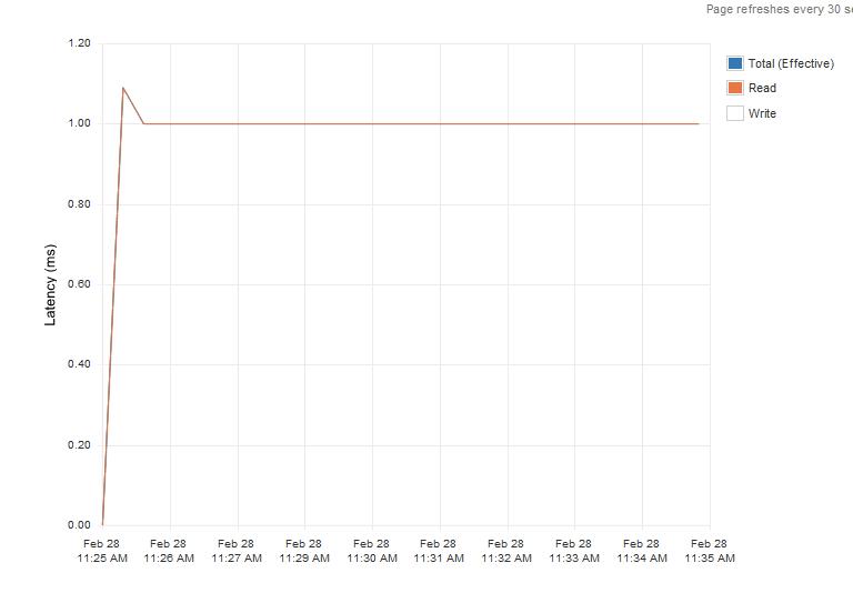 Enterprise-latency