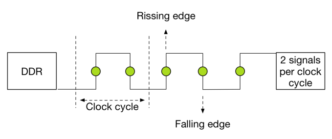 DDR signal rate per clock cycle