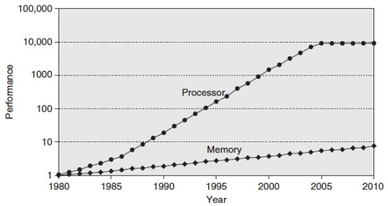 Source: Computer Architecture, A quantitative Approach by Hennessy and Patterson