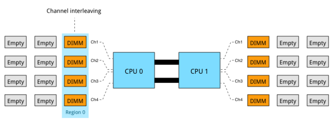 Part 7-2-Quad Channel memory mode