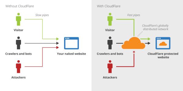 Cloudflare示意圖