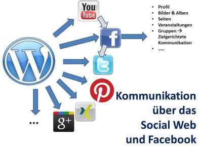 Kommunikation über das Social Web und Facebook (c) Frank Koebsch