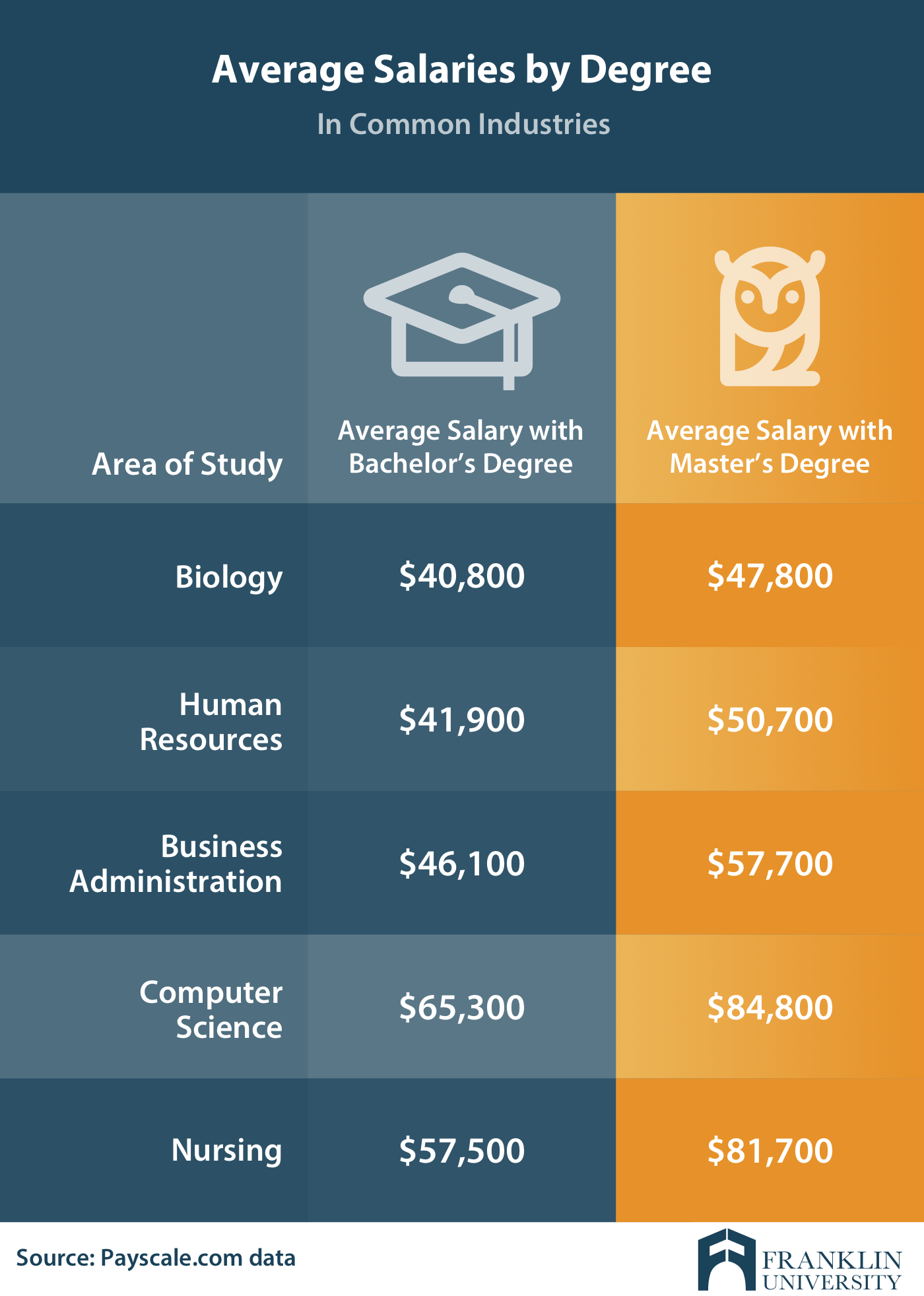 Masters In Computer Science Worth It : masters, computer, science, worth, Bachelor's, Degree, Master's, Degree:, Differences, Myths