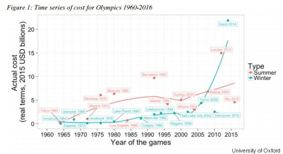 o-OLYMPIC-GAMES-COST-570.jpg