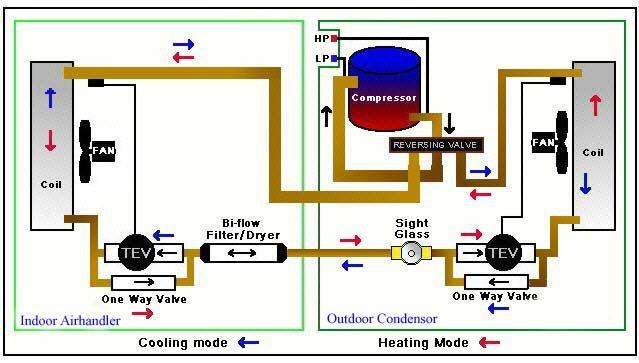 heat pump air handler diagram how to tie a bow step by glossary