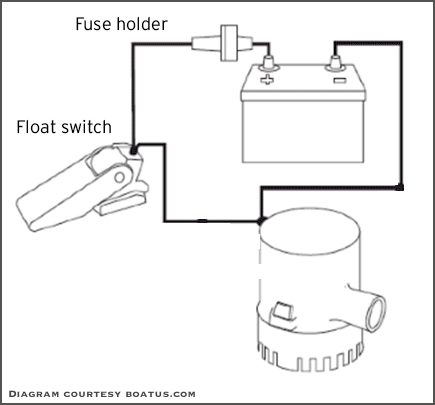 Wiring up an Automatic Bilge Pump in 10 Simple Steps