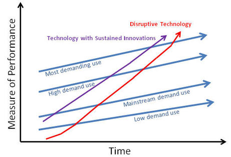Disruptive Technology Not All Innovations Are Created