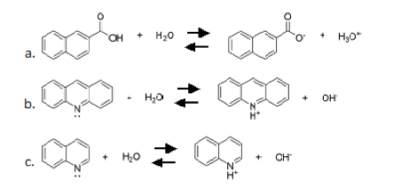 Determining the Acid Dissociation Constant of 2-Naphthol