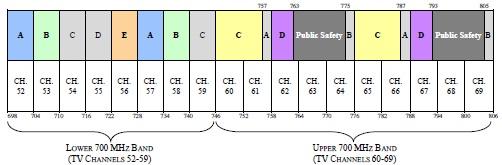 US 700 MHz Spectrum Band Plan
