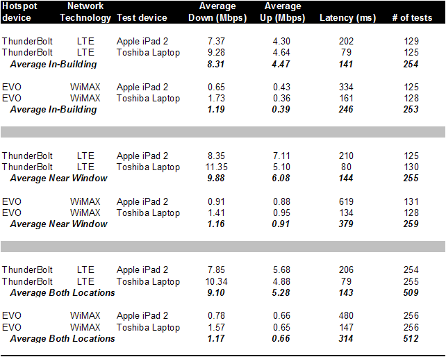 BTIG Verizon LTE Network Test Results