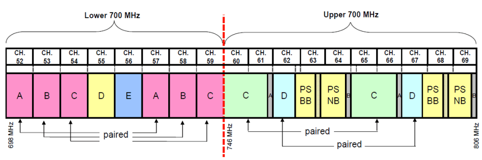 US 700 MHz Band Plan