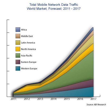 ABI Mobile Data Traffic Forecast 2011-2017