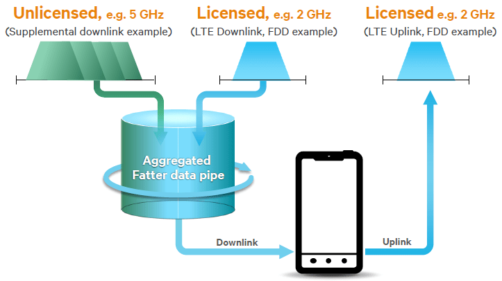 LTE-U: Operation of LTE in unlicensed 5 GHz spectrum (source: Qualcomm)